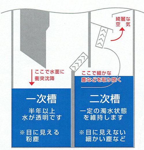AZUMAの集じん機は二層式